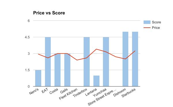 score v price